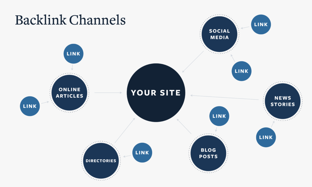 Strengthening your backlink channels
