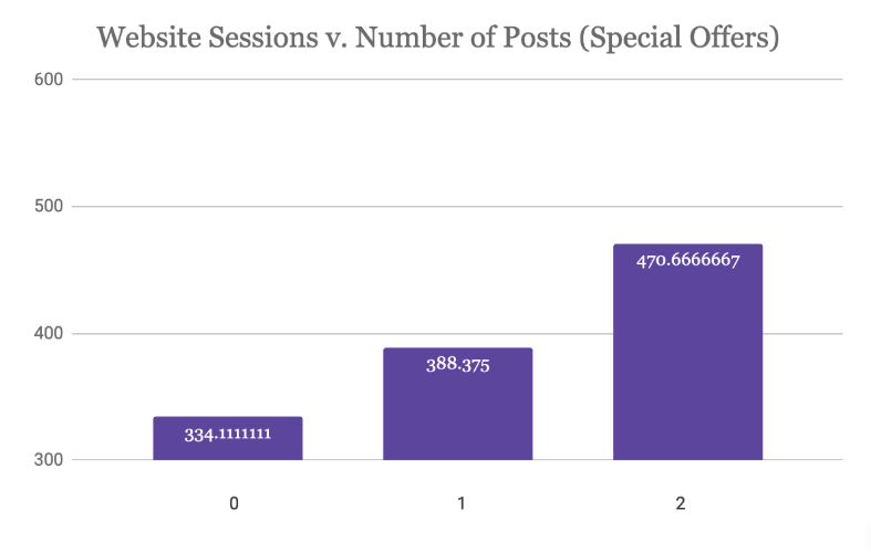 Web Sessions versus Number of Special Offers