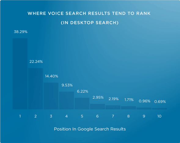 Where Voice Search Results Rank